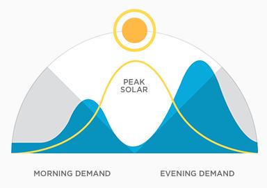 NRJ solaire jour nuit